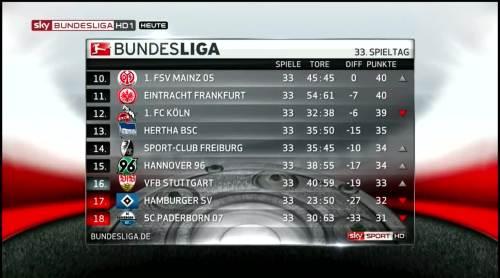 Bundesliga table - 16th May