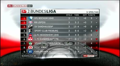 2. Bundesliga table - MD3 1