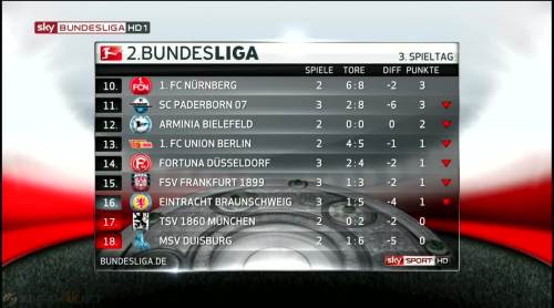 2. Bundesliga table - MD3 2