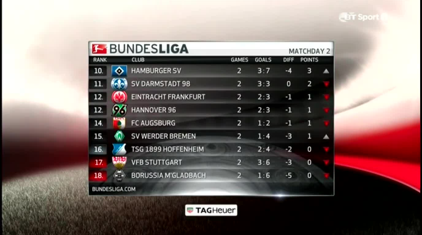 Bundesliga md2 2015 16 draws prophet kevin matze s first goal l wland - Last season bundesliga table ...