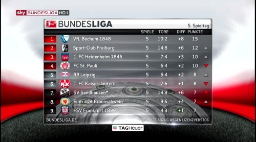 2. Bundesliga table - MD5 1