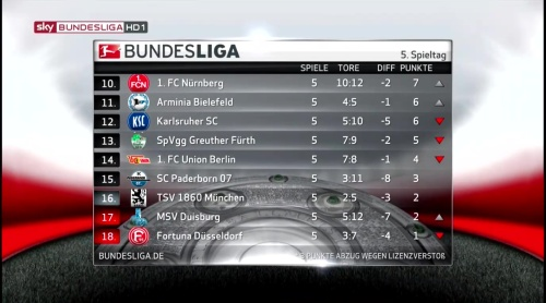 2. Bundesliga table - MD5 2