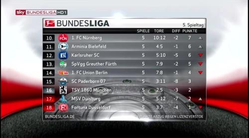 2. Bundesliga table - MD5 2