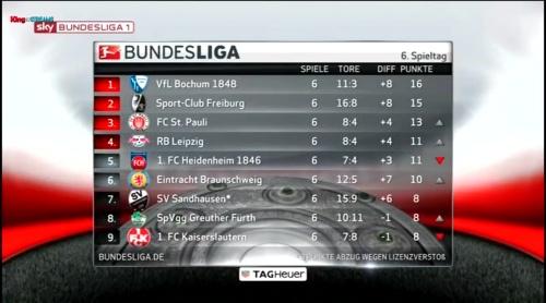 2.Bundesliga table - MD6 1