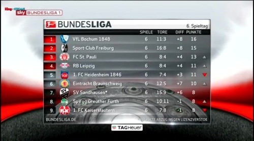 2.Bundesliga table - MD6 1