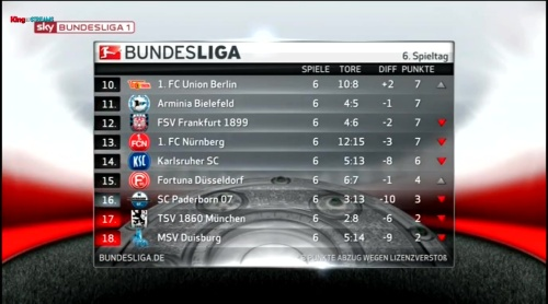 2.Bundesliga table - MD6 2