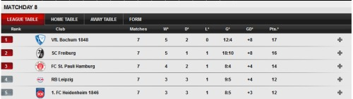 2.Bundesliga table - MD7