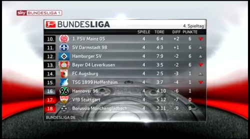 Bundesliga MD4 table 1