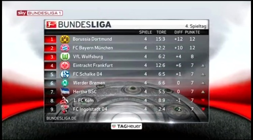 Bundesliga MD4 table 2