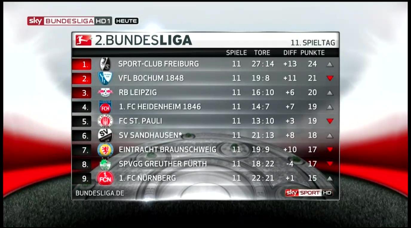 2nd Bundesliga Table