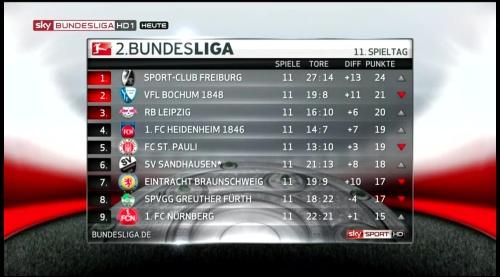 2.Bundesliga table - MD11