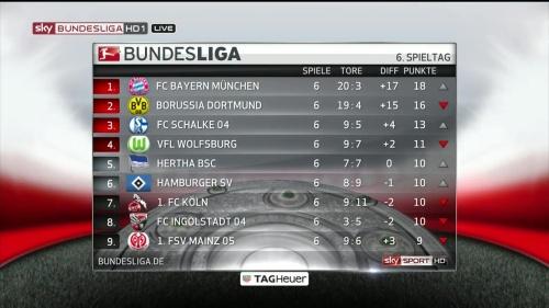Bundesliga table MD6 1