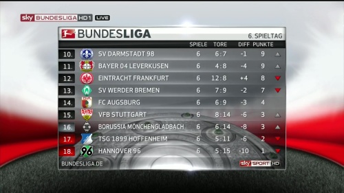 Bundesliga table MD6 2