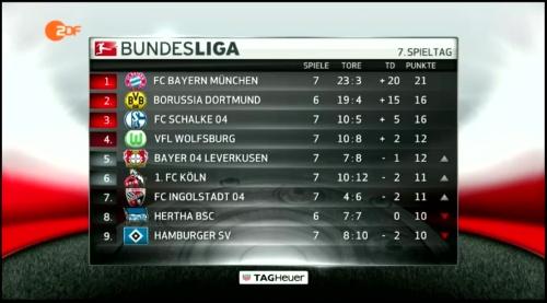 Bundesliga table - MD7 1