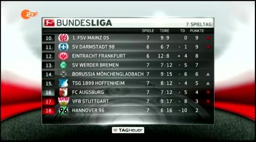 Bundesliga table - MD7 2