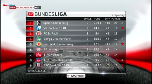 2.Bundesliga table - MD9 1