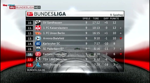 2.Bundesliga table - MD9 2