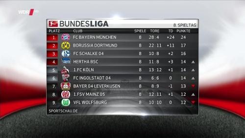 Bundesliga table - MD8 1