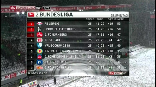 2.Bundesliga MD25 table 1