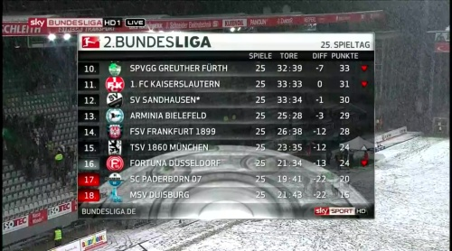 2.Bundesliga MD25 table 2
