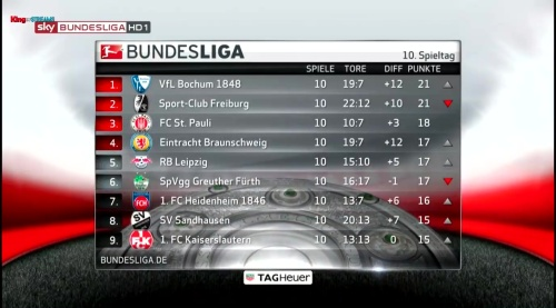 2.Bundesliga table - MD10 1
