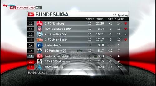 2.Bundesliga table - MD10 2