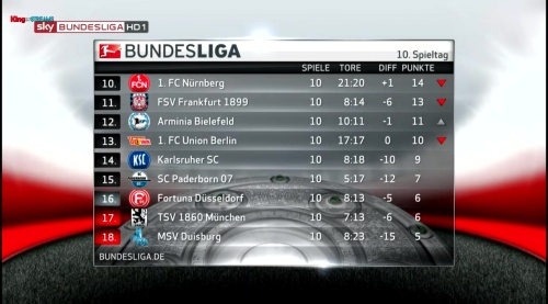 2.Bundesliga table - MD10 2