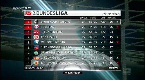 2.Bundesliga table - MD27