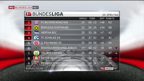 Bundesliga MD25 table 1