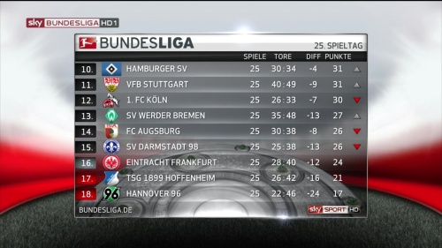 Bundesliga MD25 table 2