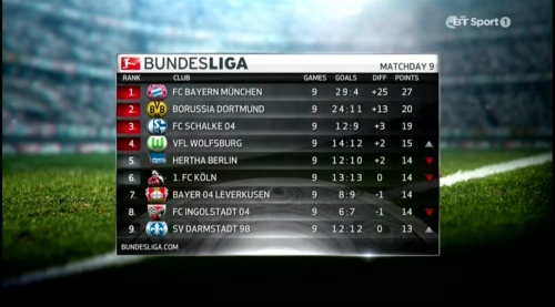 Bundesliga MD9 table 1