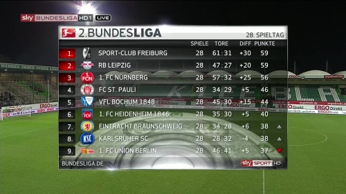 2.Bundesliga MD 28 table 1