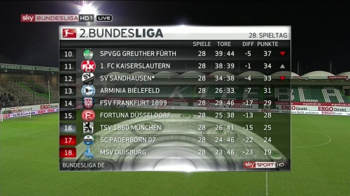 2.Bundesliga MD 28 table 2