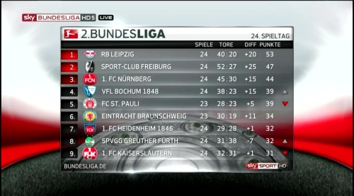 2.Bundesliga MD24 table 1