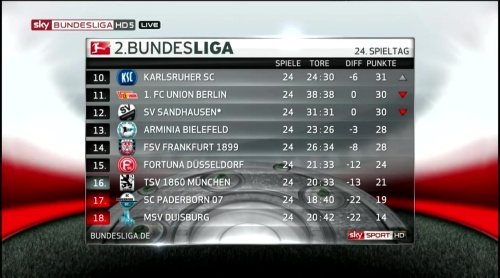 2.Bundesliga MD24 table 2