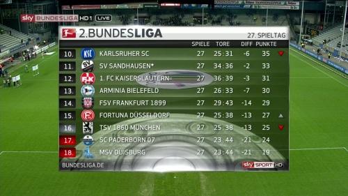 2.Bundesliga table - MD27 2