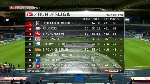 2.Bundesliga table MD30 1