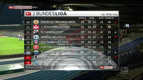 2.Bundesliga table MD30 2