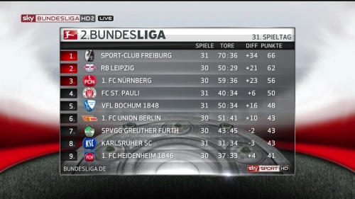 2.Bundesliga table - MD31 15-16 1