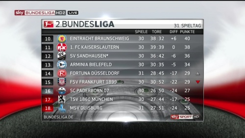 2.Bundesliga table - MD31 15-16 2