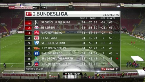 2.Bundesliga table MD31