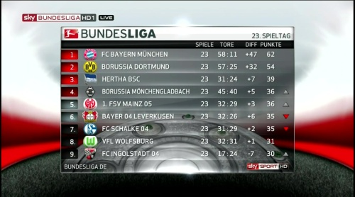 Bundesliga MD23 table 1