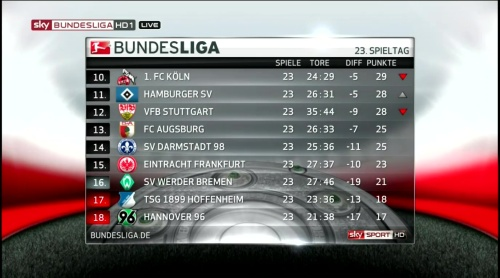 Bundesliga MD23 table 2
