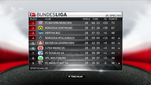 Bundesliga - MD28 results