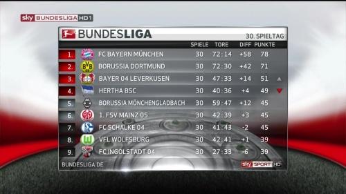 Bundesliga MD30 15-16 table 1
