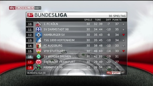 Bundesliga MD30 15-16 table 2