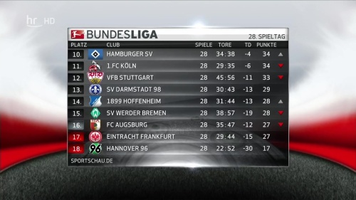 Bundesliga table 1 - MD28