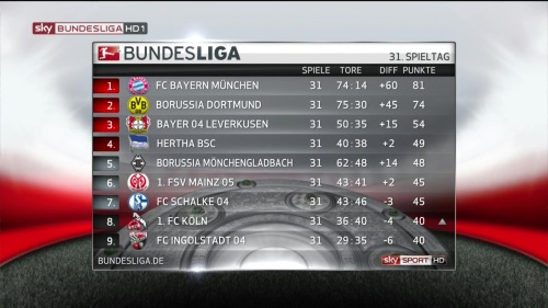 Bundesliga table MD31 1