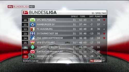 Bundesliga table MD31 2