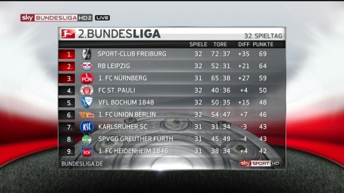 2.Bundesliga MD32 2015-16 table 1